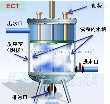 ect 银海洁电化学水处理系统——冷却塔旁流电解水处理器(ect)