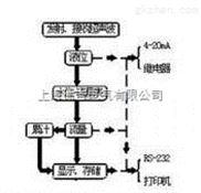 中文台式酸度计新款LDX-CJ-LPH -802厂家