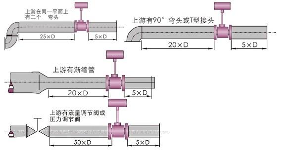 锅炉蒸汽流量计安装示意图