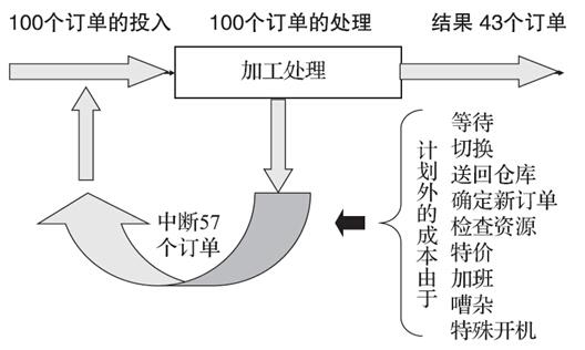 图4将图2的内容再次加深,当8个流程步骤的每一步都有90%的成功率时