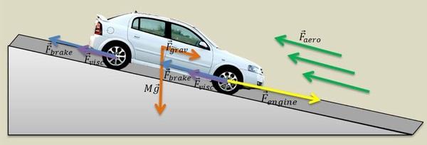 运动控制系统是替代人在驾驶中的作用的第一步。当人来驾驶汽车时,我们自己通过调整油门、刹车和方向盘等控制元件使汽车按照我们期望的速度前进,按照我们期望的角度转向。而一台仅配备了电池、电机的无人驾驶汽车,就好比一匹未驯服的野马。虽然它有纵情奔腾的能力,却不能准确得执行上层决策机构设定的车速、转向角度等指令。所以一台自动驾驶汽车首先要进行电控改造,也就是由电脑直接来控制油门的大小、方向盘的转动和刹车等动作。电控改造提供了由电脑来控制汽车运动的硬件基础,在此基础上核心的车辆运动控制算法就是驯服野马的缰绳。它使