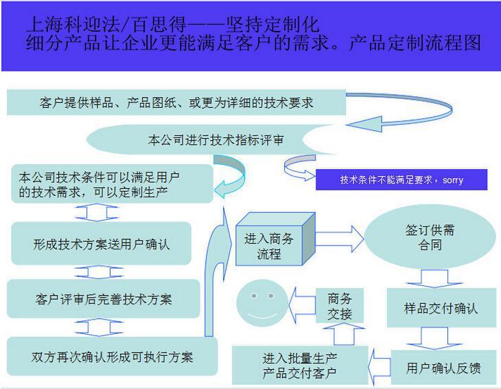 复杂定制化涉及:针对非科迎法(co-fly)连接器的定制、特制电缆、分线盒分线器电路的定制。