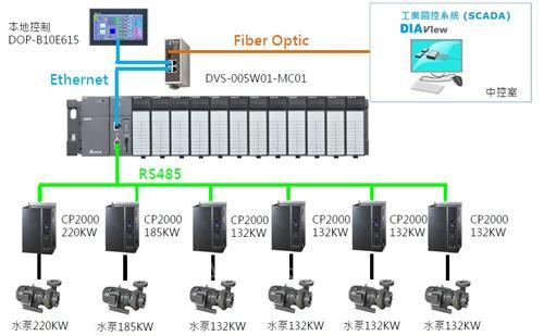 自动调节控制水泵启停台数与频率,以实现优化的末端供水需求与压力的