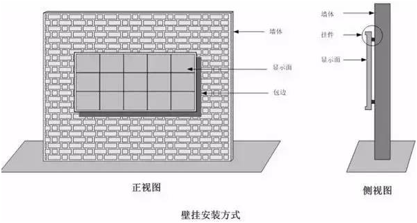 led显示屏安装方式教程